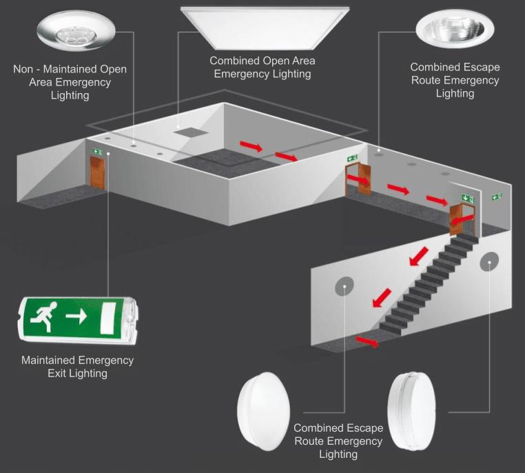 Emergency Lighting Types